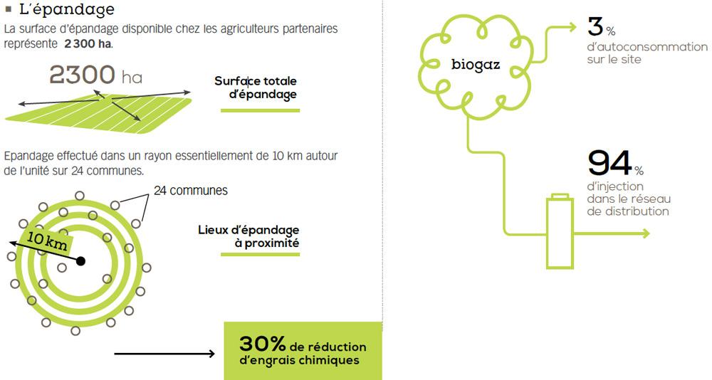 epandage-et-biogaz-methadoux