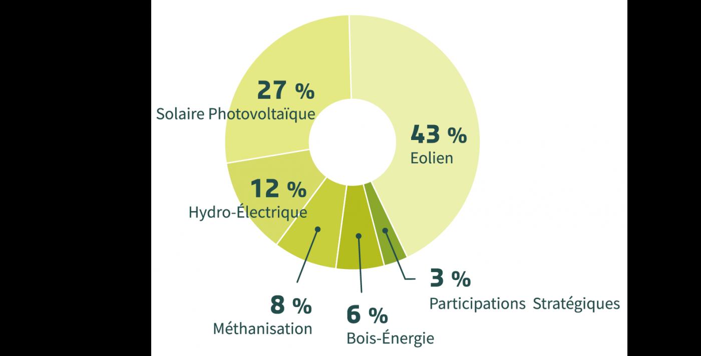 Répartition des investissements Énergie Partagée - chiffres 2017