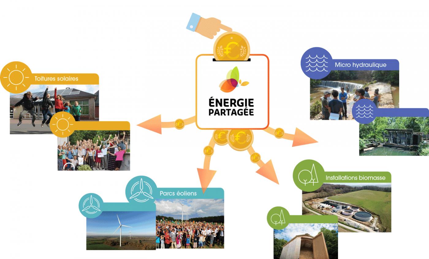 Le principe mutualisé d'Énergie Partagée