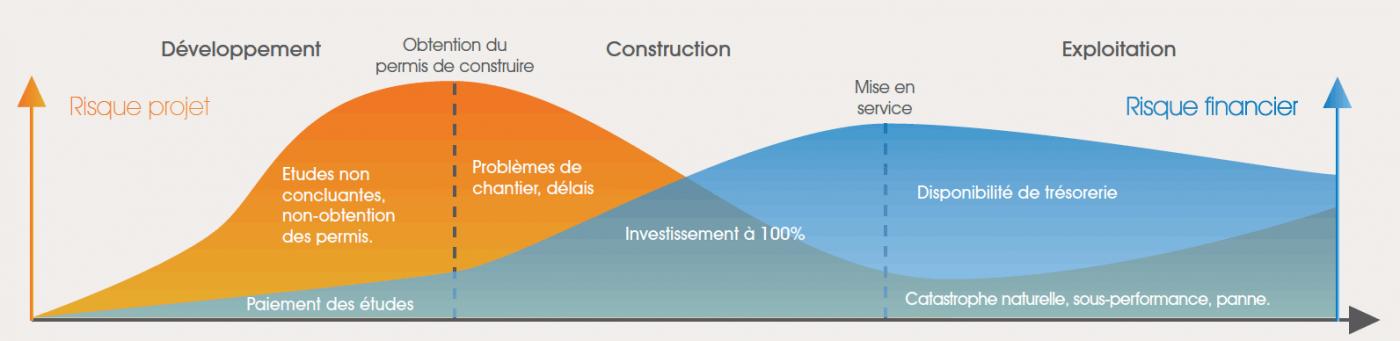 Les risques sont plus importants en phase de développement