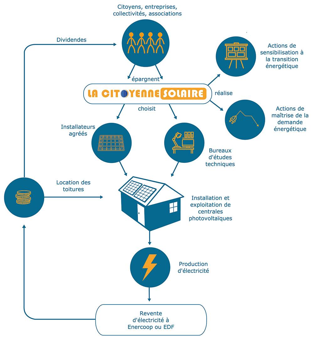 Schéma de fonctionnement de la Citoyenne Solaire