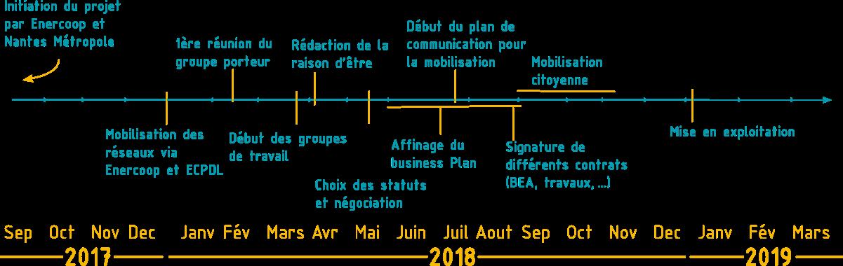 Timeline planning du projet MIN à Watt