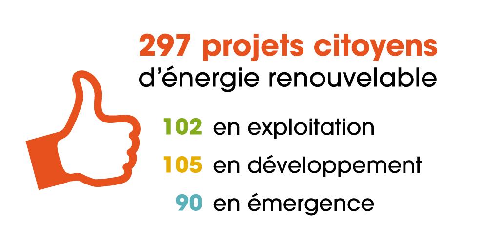 297 projets citoyens d'énergie renouvelable recensés en octobre 2018
