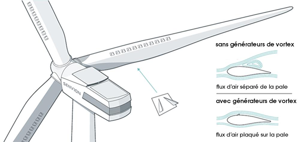Schéma d'explication du fonctionnement des générateurs de vortex sur pales d'éoliennes