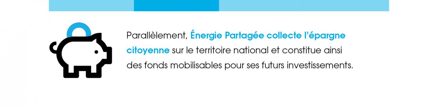 Parallèlement, Énergie Partagée collecte l'épargne citoyenne sur le territoire national et constitue ainsi des fonds mobilisables pour ses futurs investissements.